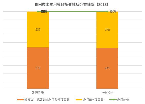 《2020上海市BIM发展报告》深度解读(一):BIM市场有何变化