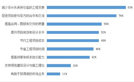 《2020上海市BIM发展报告》深度解读(二):BIM价值与成熟度