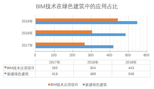 《2020上海市BIM发展报告》深度解读(四):BIM与两化融合